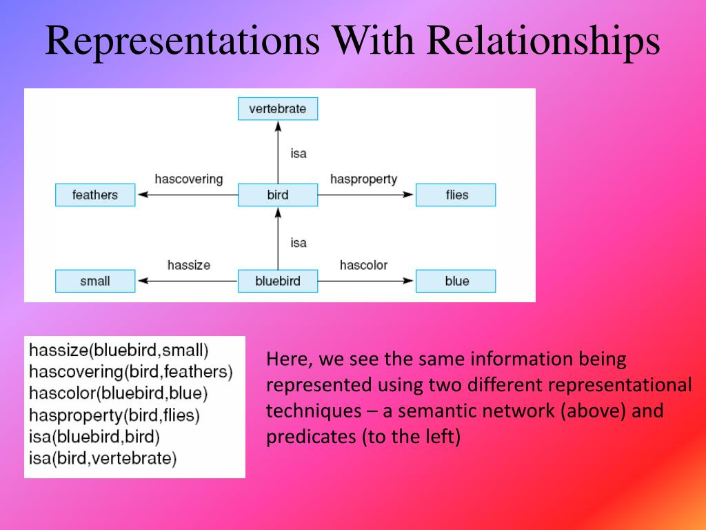 Representations With Relationships