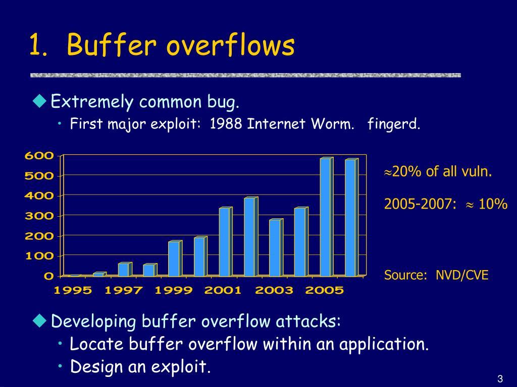1.  Buffer overflows