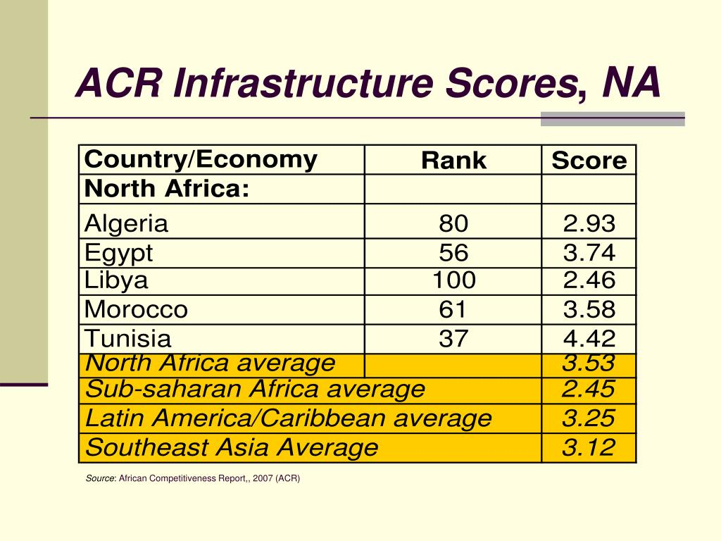ACR Infrastructure Scores