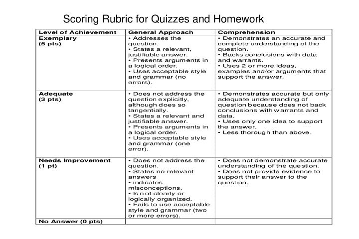 Scoring Rubric for Quizzes and Homework