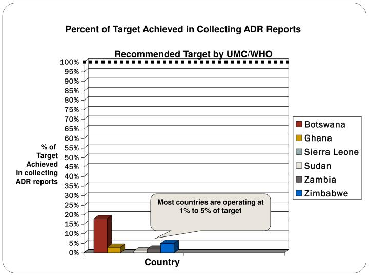 Percent of Target Achieved in Collecting ADR Reports