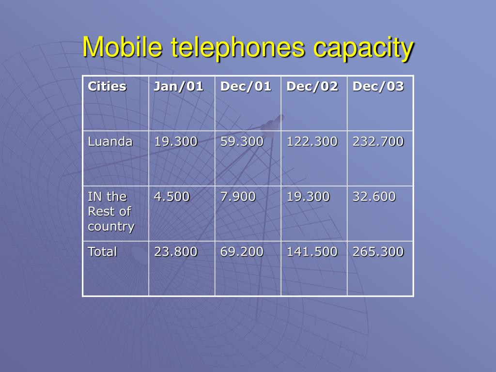 Mobile telephones capacity
