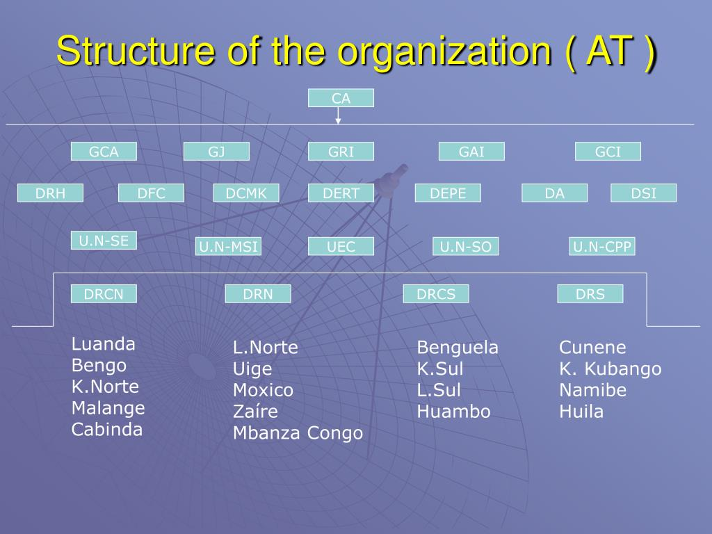 Structure of the organization ( AT )