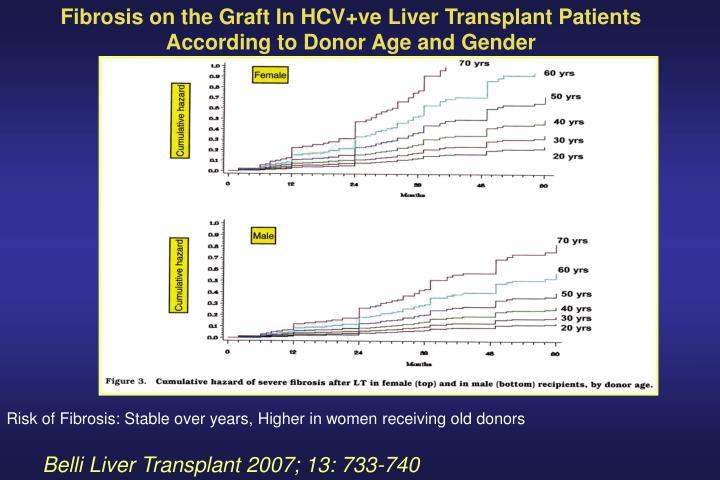 Fibrosis on the Graft In HCV+ve Liver Transplant Patients