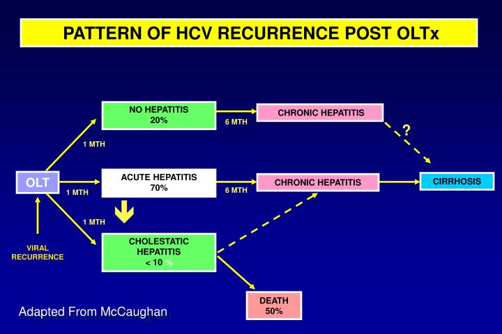 PATTERN OF HCV RECURRENCE POST OLTx