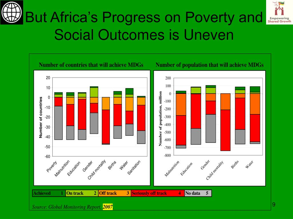 But Africa's Progress on Poverty and