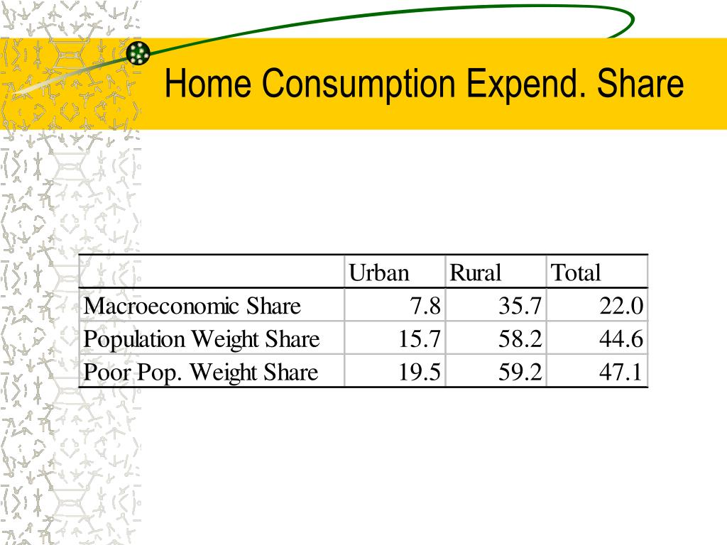 Home Consumption Expend. Share