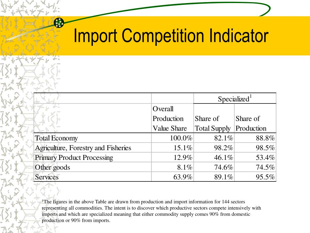 Import Competition Indicator