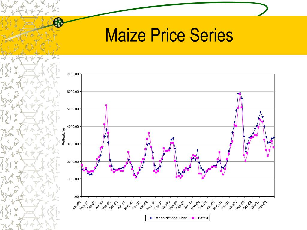 Maize Price Series