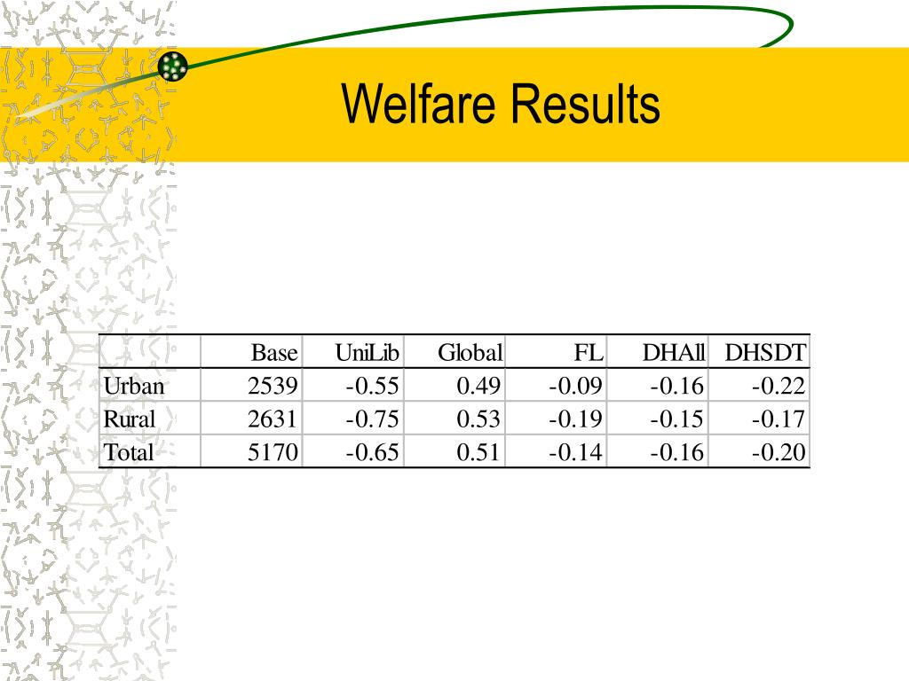 Welfare Results