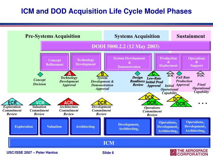 DODI 5000.2.2 (12 May 2003)