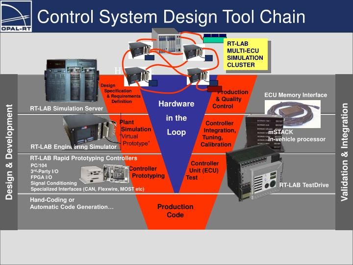 Control System Design Tool Chain