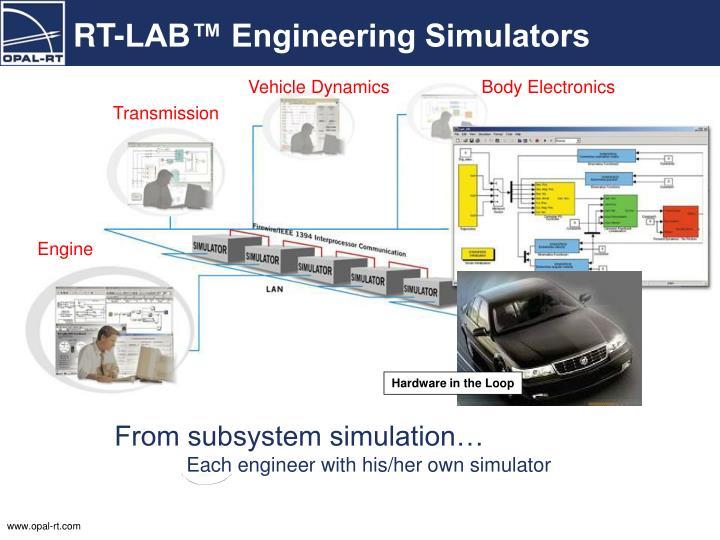 RT-LAB™ Engineering Simulators