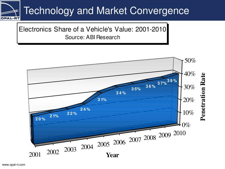 Technology and Market Convergence