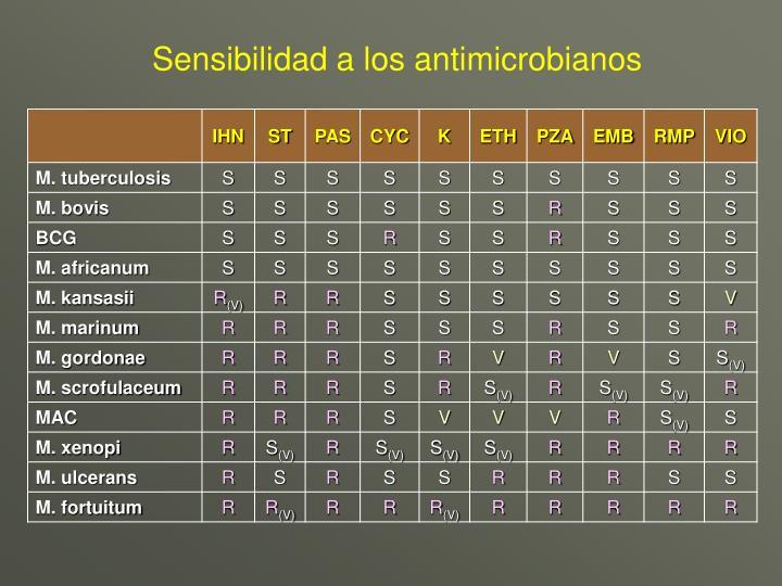 Sensibilidad a los antimicrobianos