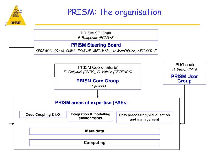 PRISM: the organisation
