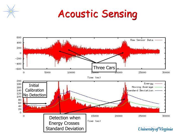 Acoustic Sensing