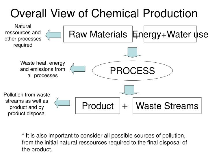 Overall View of Chemical Production