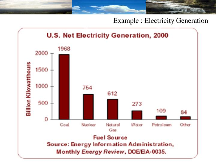 Example : Electricity Generation