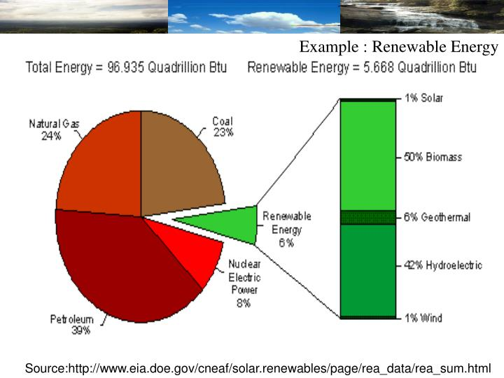 Example : Renewable Energy