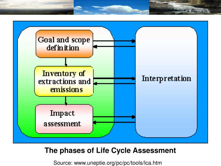 The phases of Life Cycle Assessment
