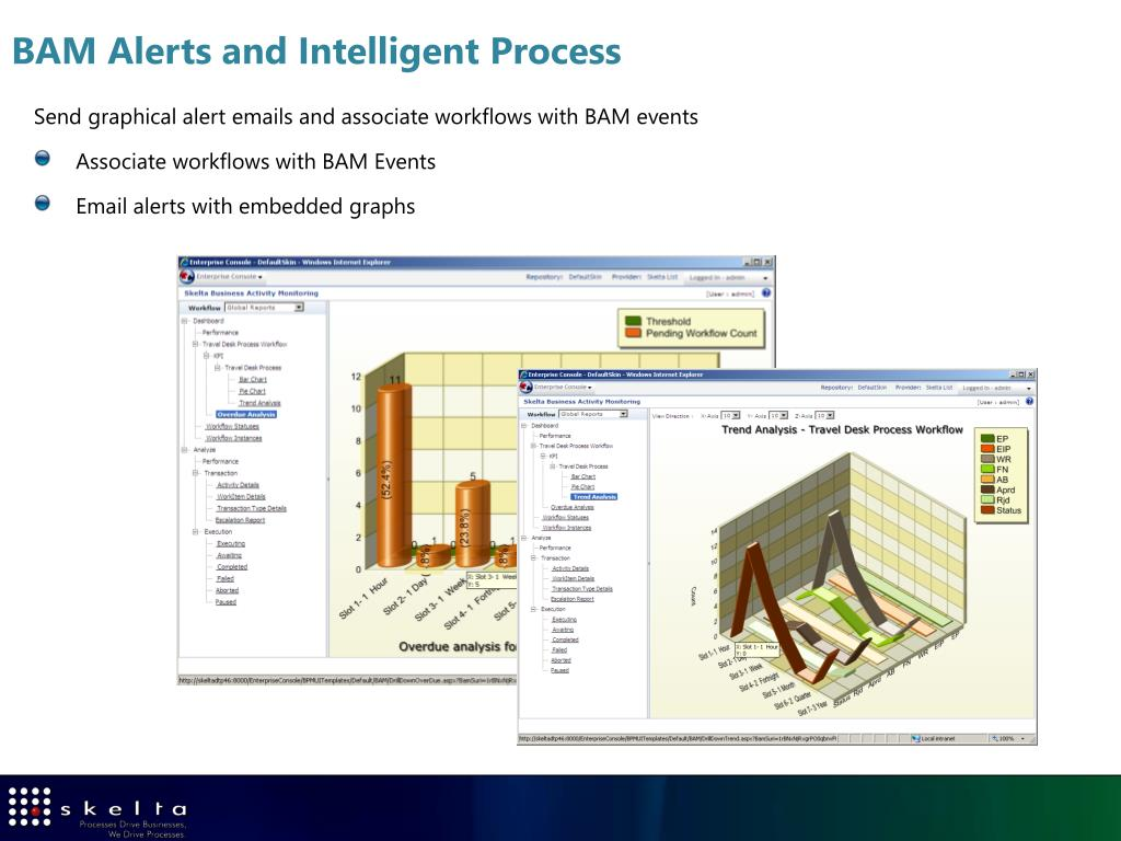 BAM Alerts and Intelligent Process