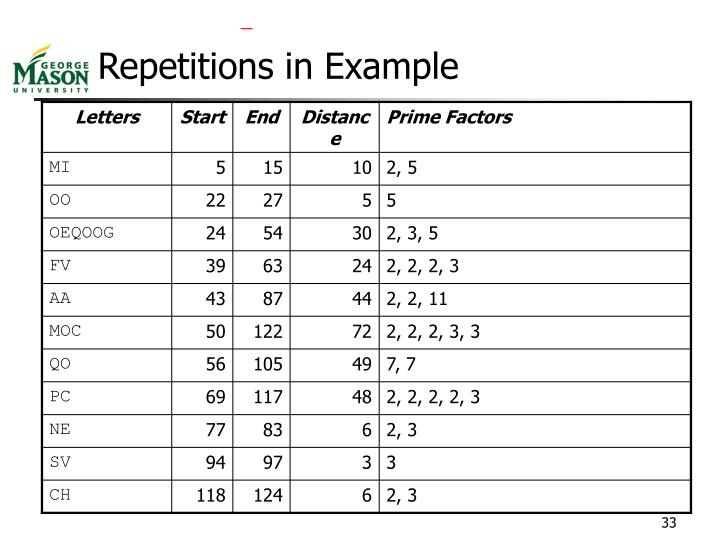 Repetitions in Example