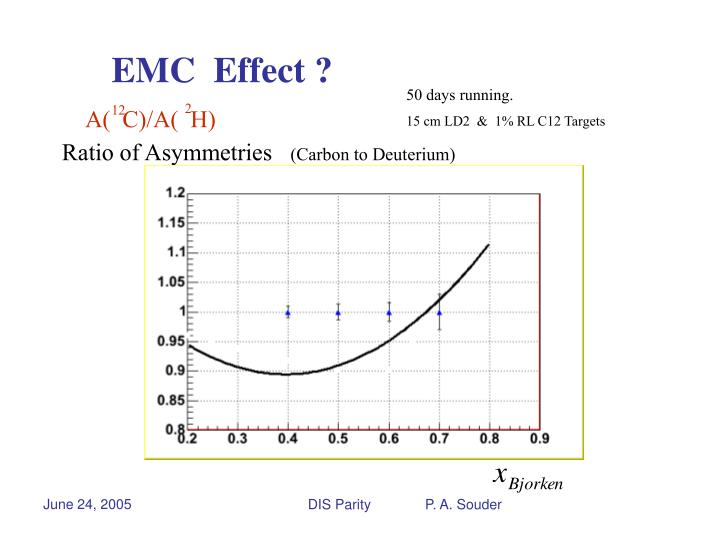 EMC  Effect ?