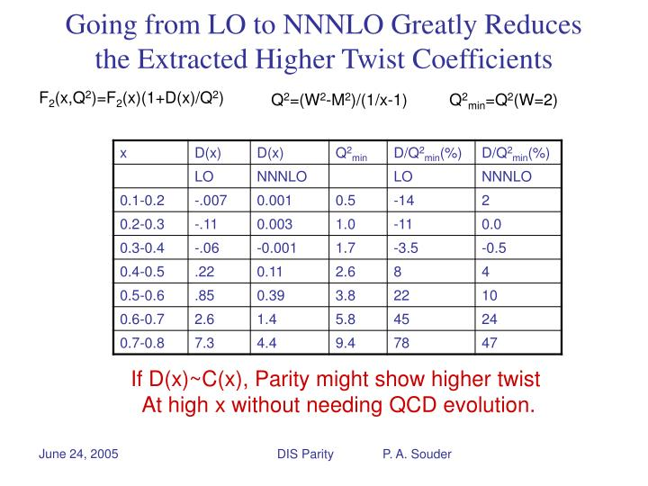 Going from LO to NNNLO Greatly Reduces