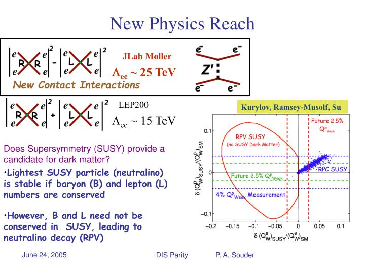 Does Supersymmetry (SUSY) provide a candidate for dark matter?