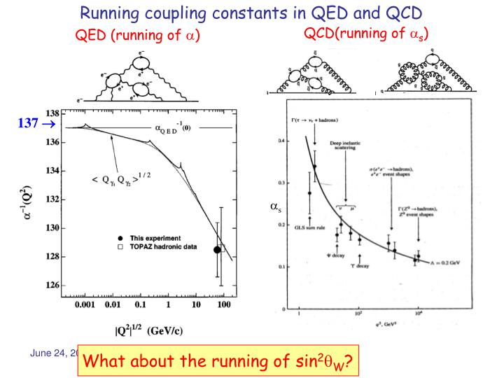 Running coupling constants in QED and QCD