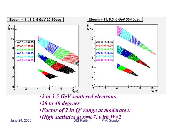 2 to 3.5 GeV scattered electrons