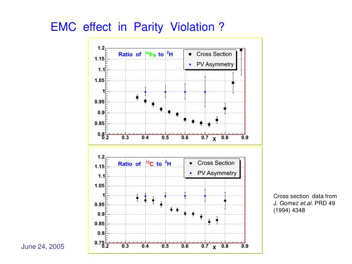 EMC  effect  in  Parity  Violation ?