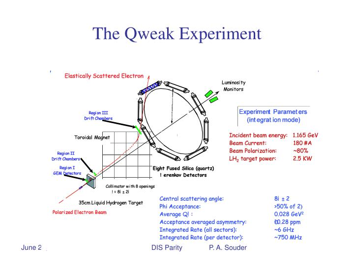 The Qweak Experiment