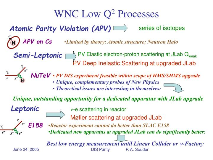 Atomic Parity Violation (APV)
