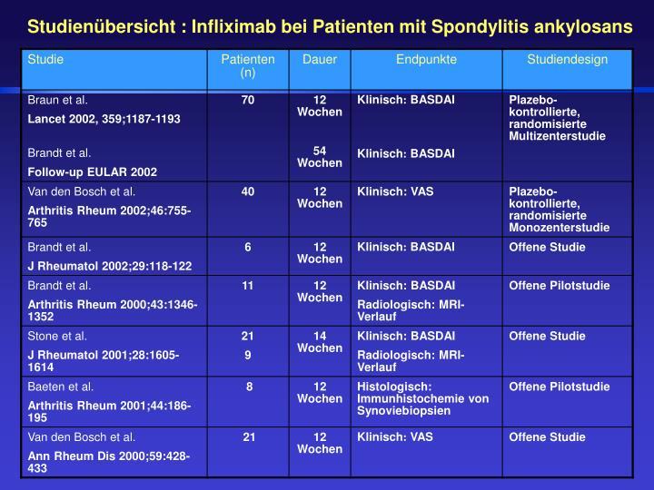 Studienübersicht : Infliximab bei Patienten mit Spondylitis ankylosans