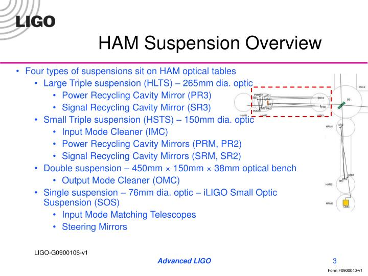 HAM Suspension Overview