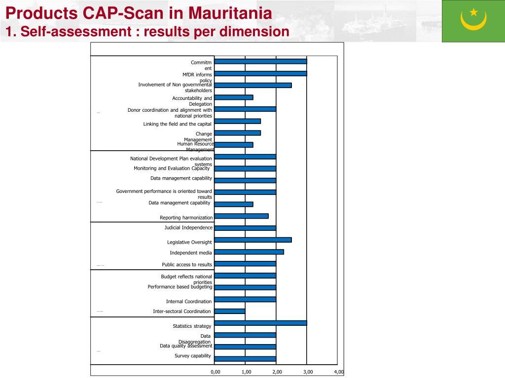 CAP-Scan Diagram