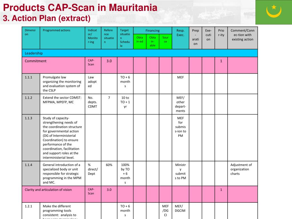 Products CAP-Scan in Mauritania