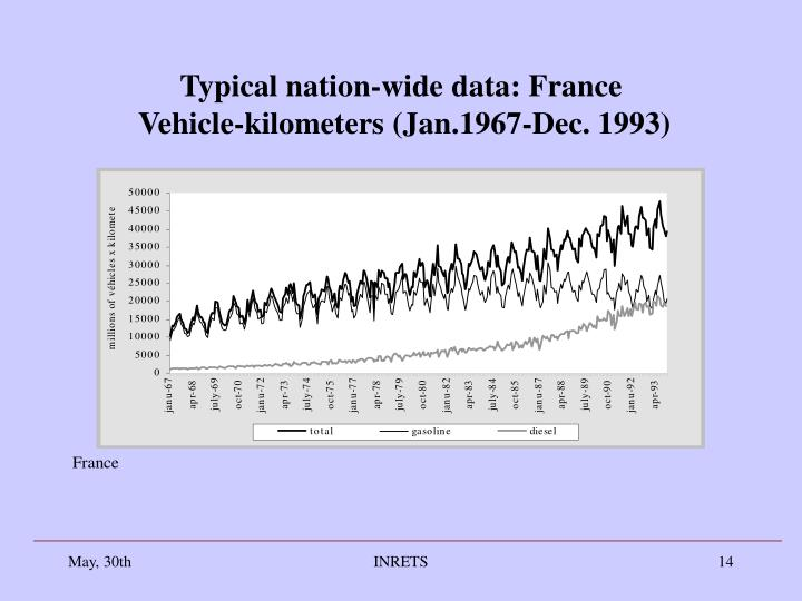 Typical nation-wide data: France