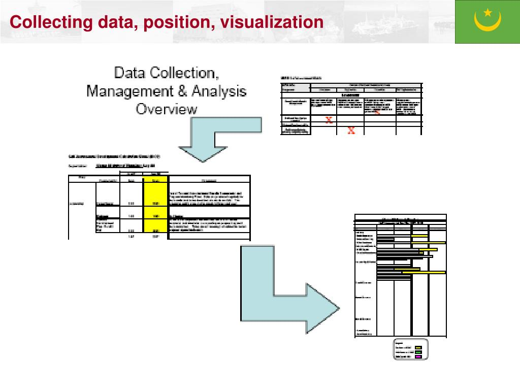 Collecting data, position, visualization