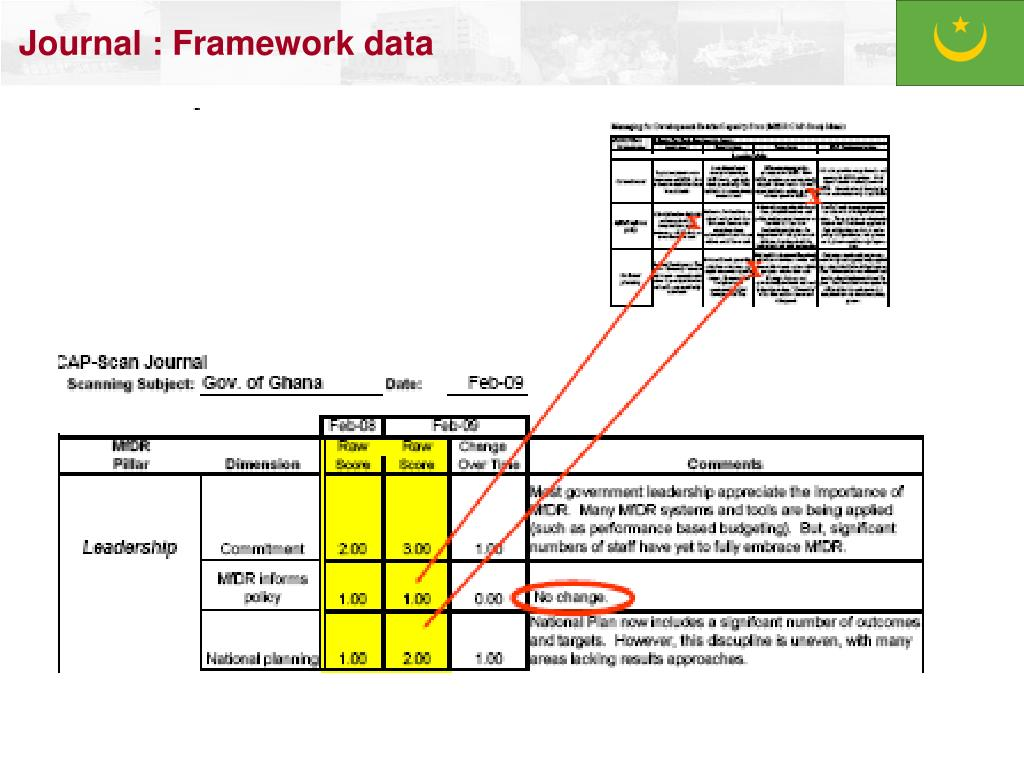 Journal : Framework data