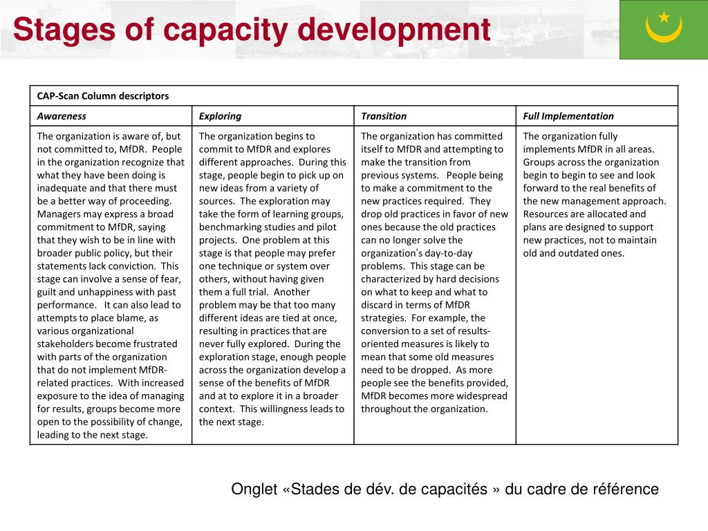 Stages of capacity development
