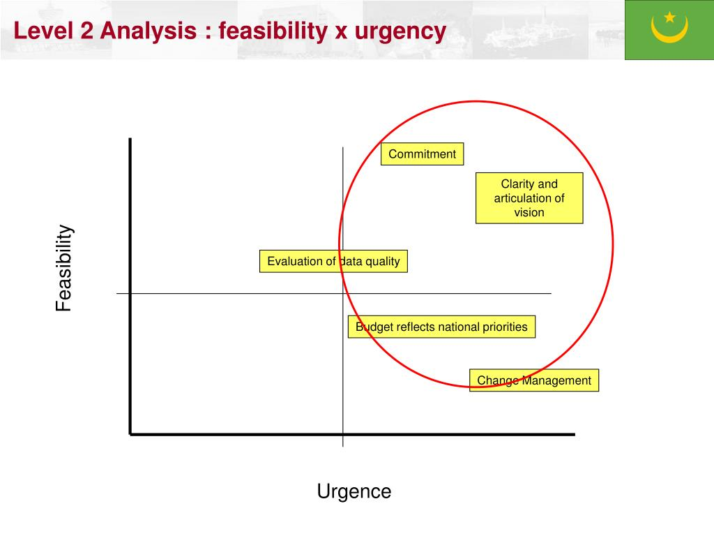 Level 2 Analysis : feasibility x urgency