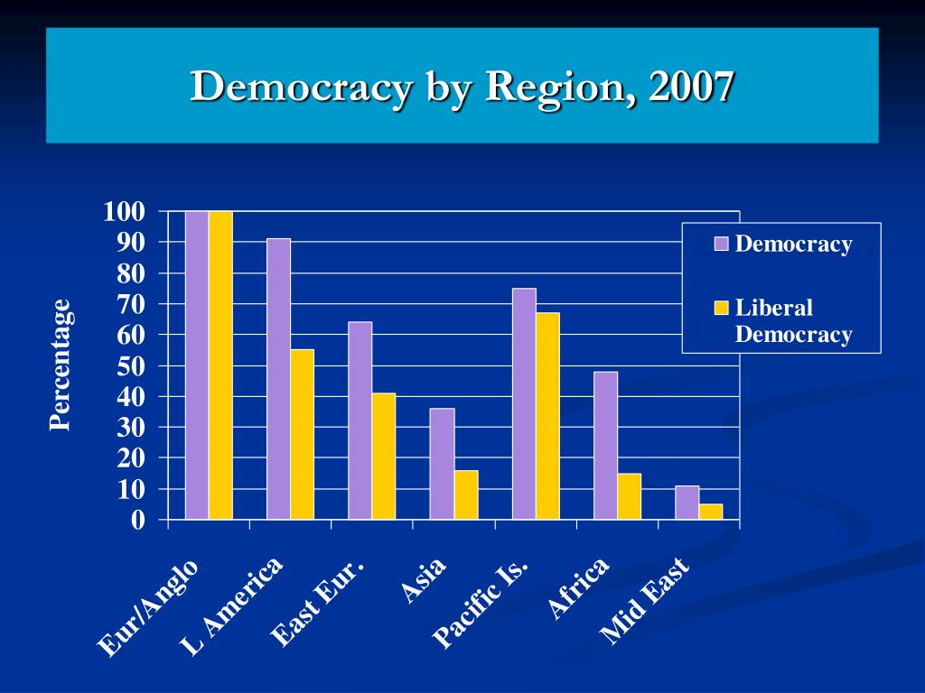 Democracy by Region, 2007