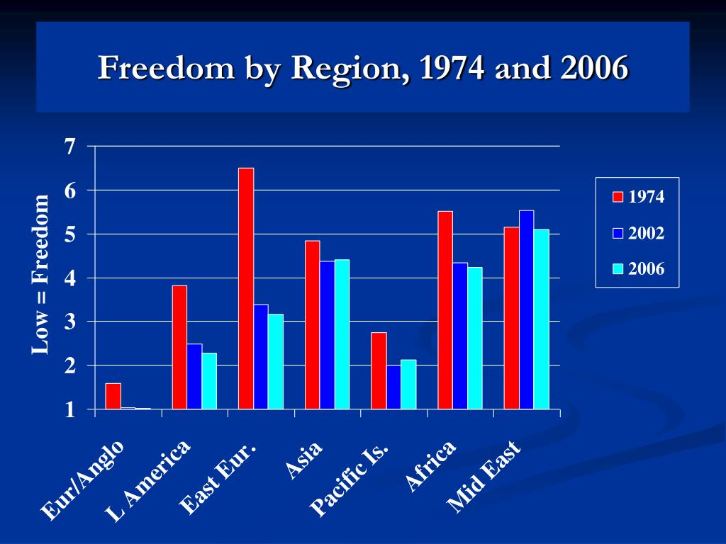 Freedom by Region, 1974 and 2006