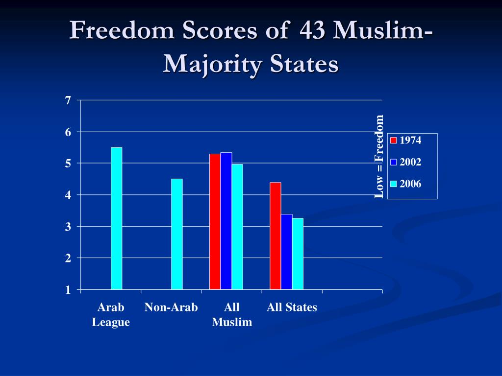 Freedom Scores of 43 Muslim-Majority States