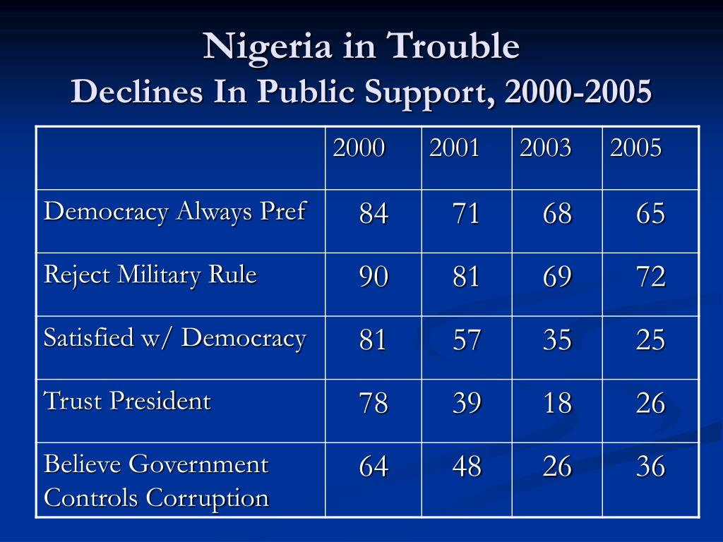 Nigeria in Trouble