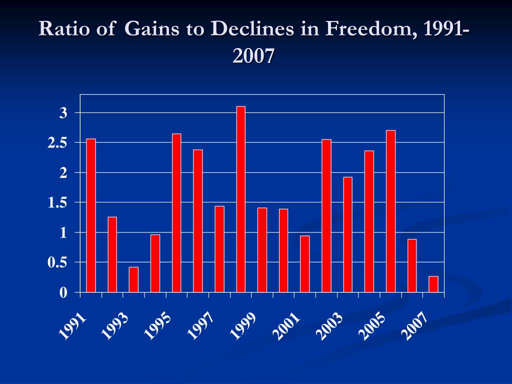 Ratio of Gains to Declines in Freedom, 1991-2007