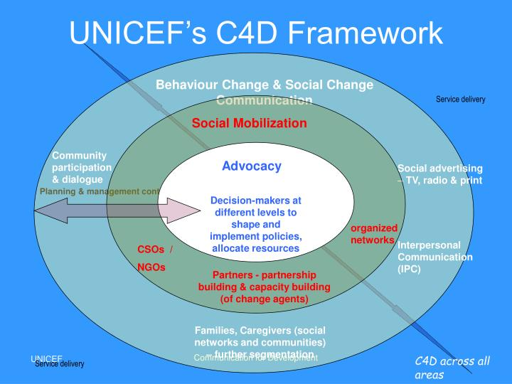 UNICEF's C4D Framework